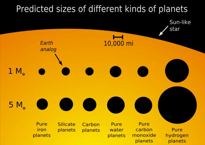 Comparison Suns Universe