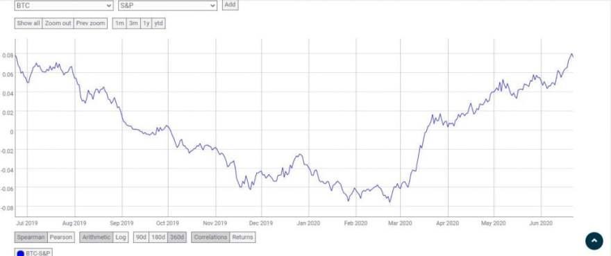 Bitcoin (BTC) Needs a Stock Market Rally to Break $10K 12