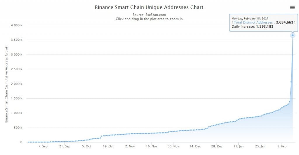 Binance Smart Chain's Daily Transactions Count Exceeds Ethereum's 17