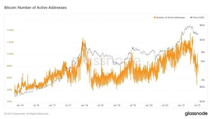 Bitcoin's Addresses Growth and Metrics 'Look Terrible' - BTC Analyst 17