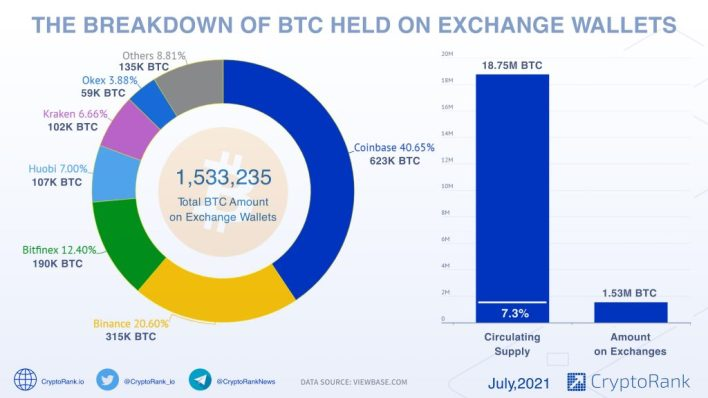 7.3% Of Bitcoin's Circulating Supply is Held on Crypto Exchanges 17