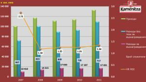 HC ROI за Каменица АД за периода 2007-2011