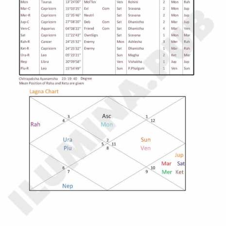 Vedic Horoscope Report - Page 02