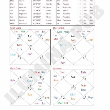 Vedic Horoscope Report - Page 91