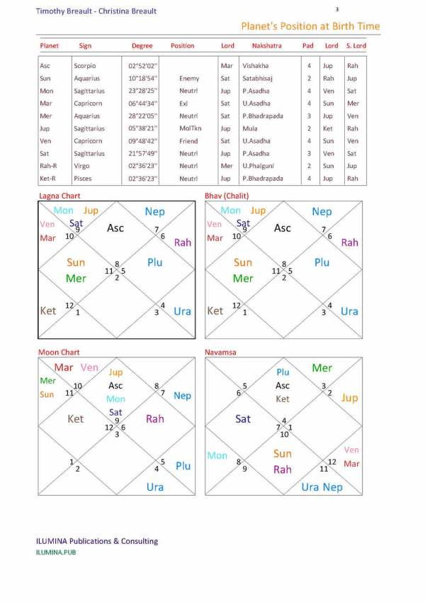 Astrological Compatibility Report Sample