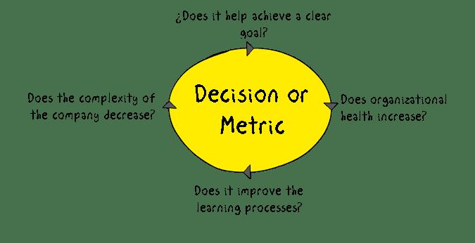 DecisionMetrica_English