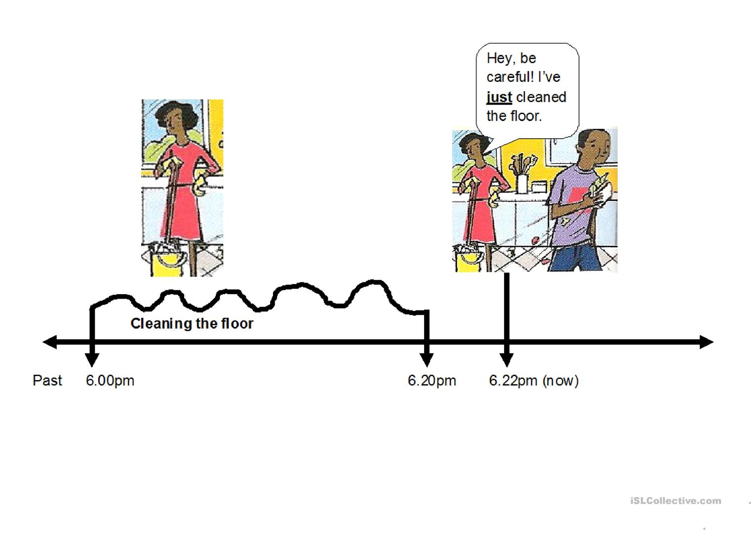 Illustrated Timeline To Demonstrate The Use Of Just With