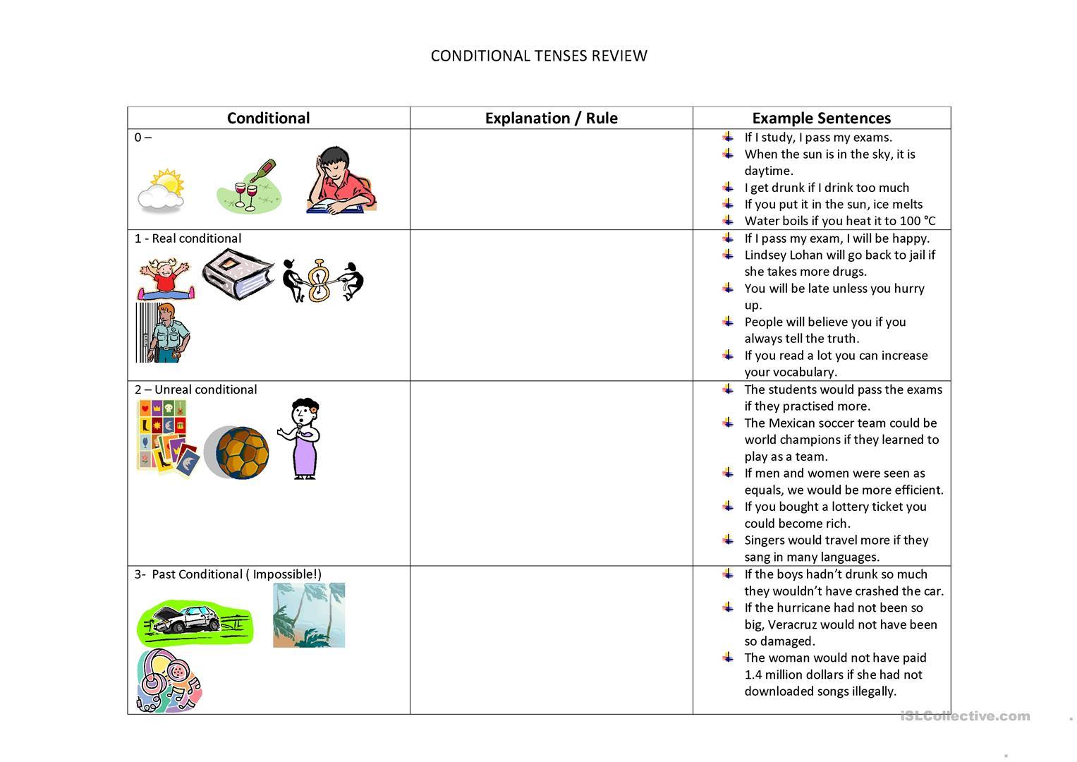 Conditionals Review Worksheet