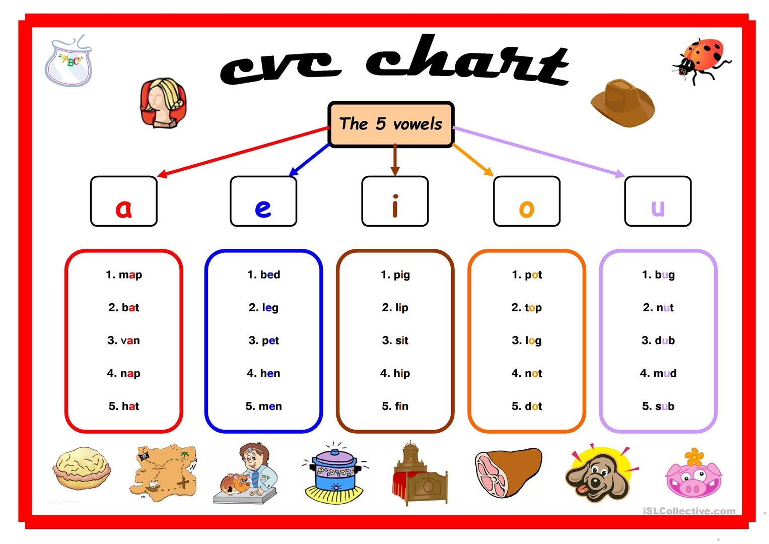 Cvc Pattern Worksheet