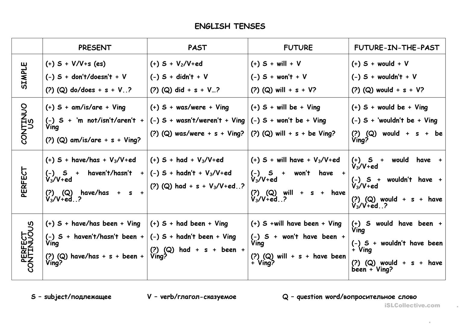 Tenses A Table Worksheet