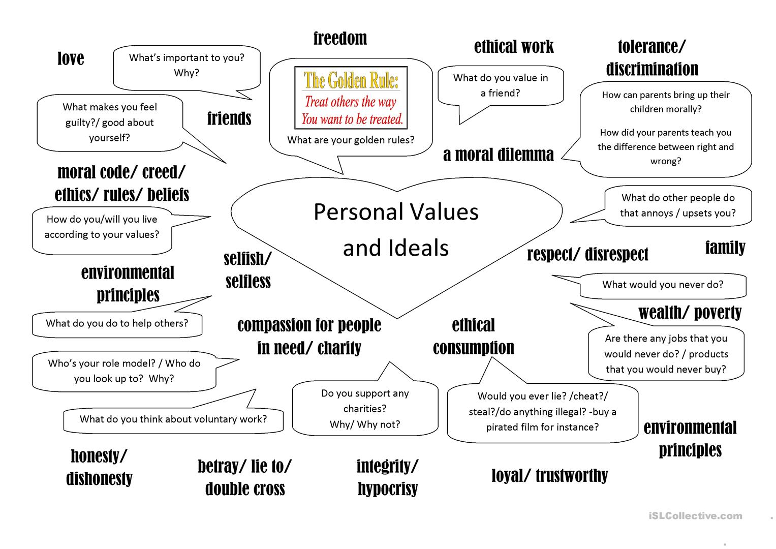 Personal Values And Ideals Worksheet