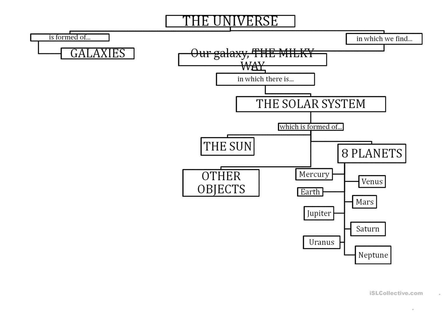 Solar System Flow Chart Worksheet