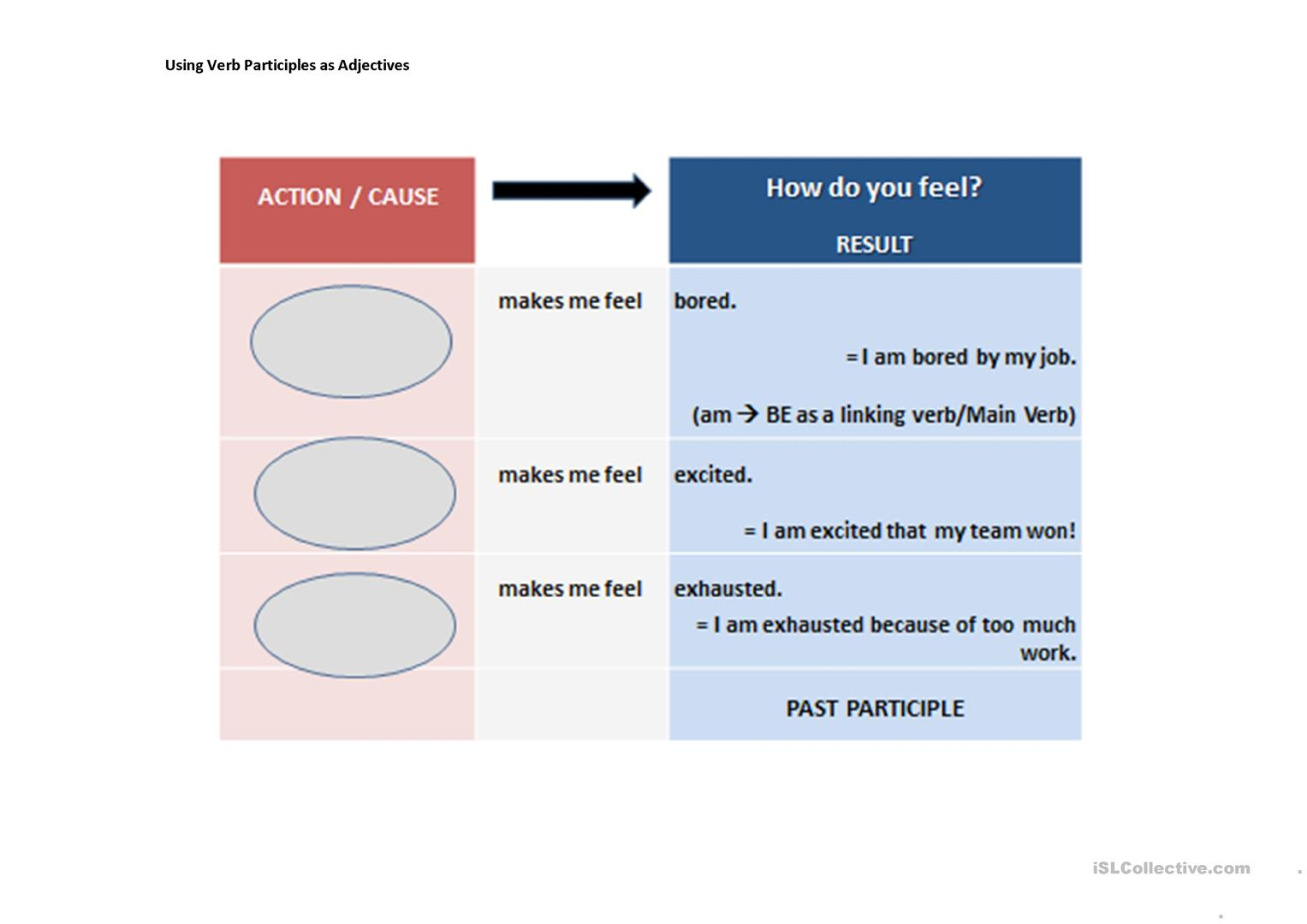 Using Participles As Adjectives