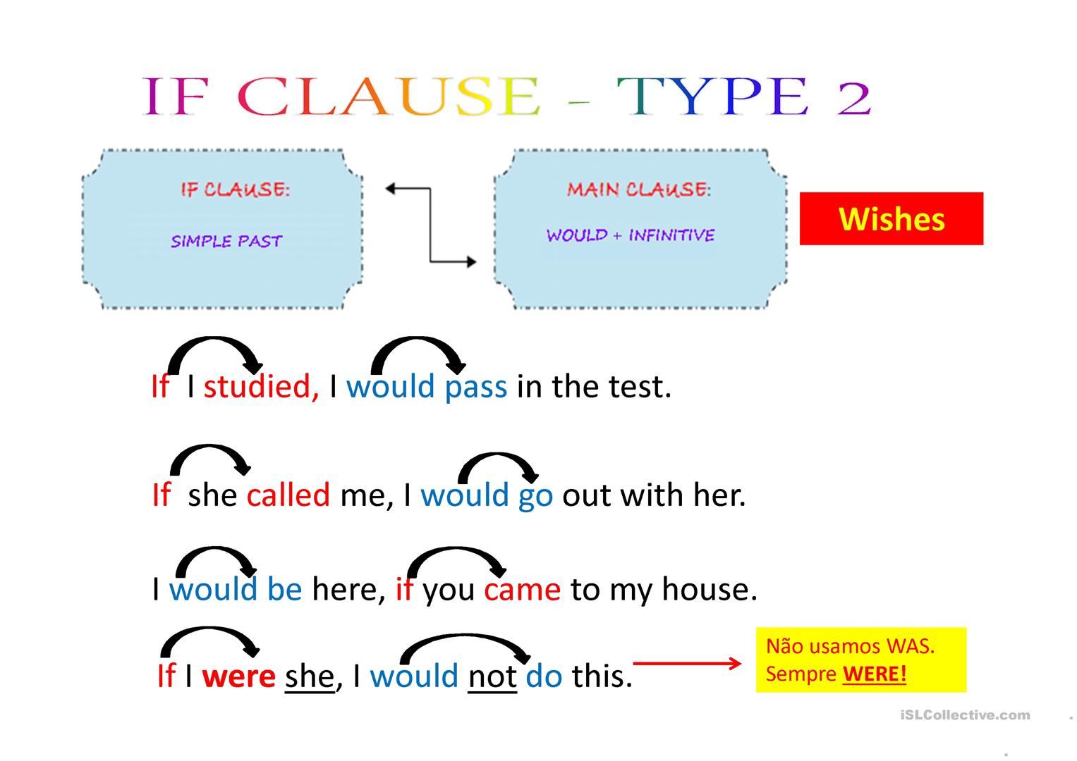 Conditional Sentences I Ii Iii Exercises Worksheet