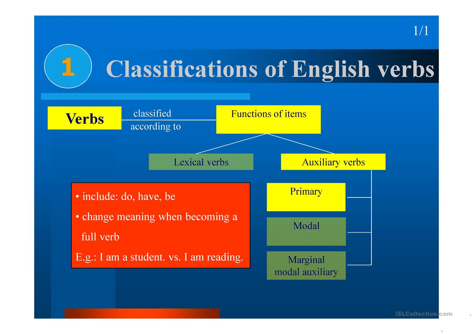 Verbs And Its Complements