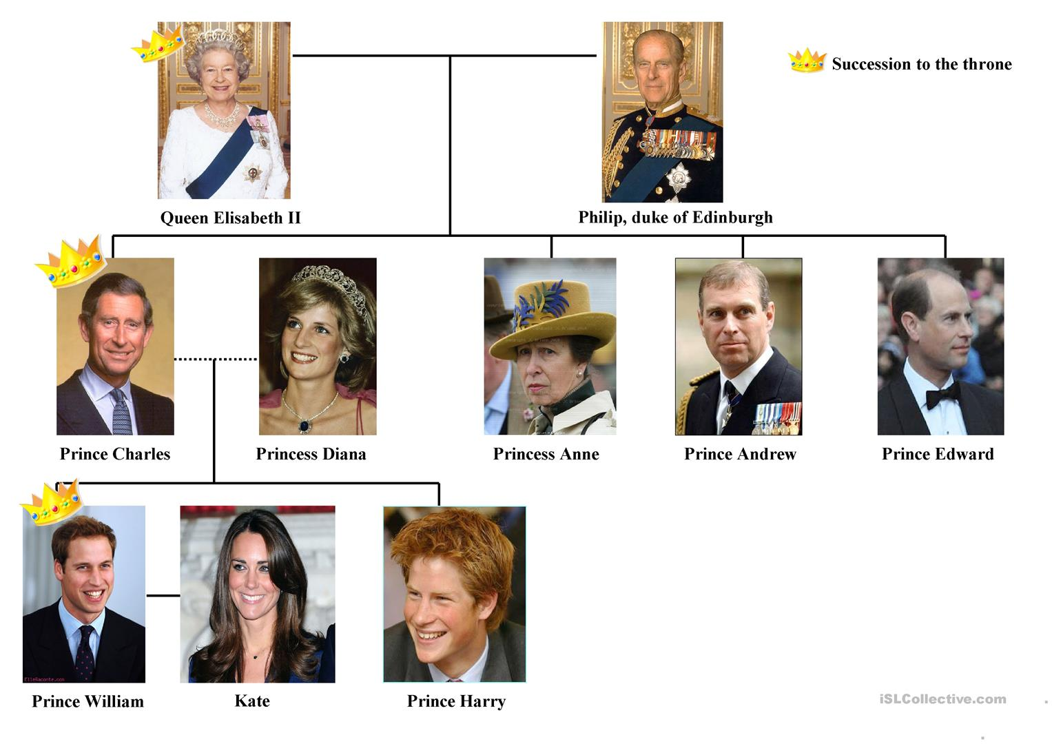 The Royal Family Tree Worksheet