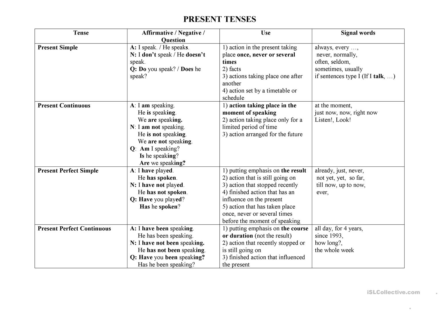 A Short Table Of All Active Tenses Worksheet