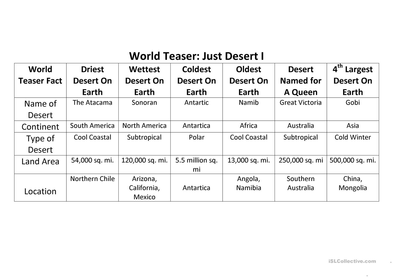 Label Map Of Deserts Of The World Worksheet