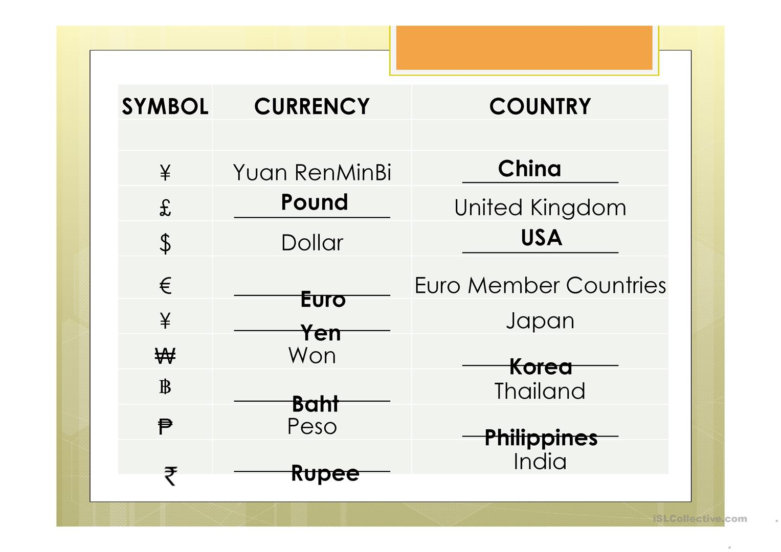 World Currency Chart Activity Worksheet