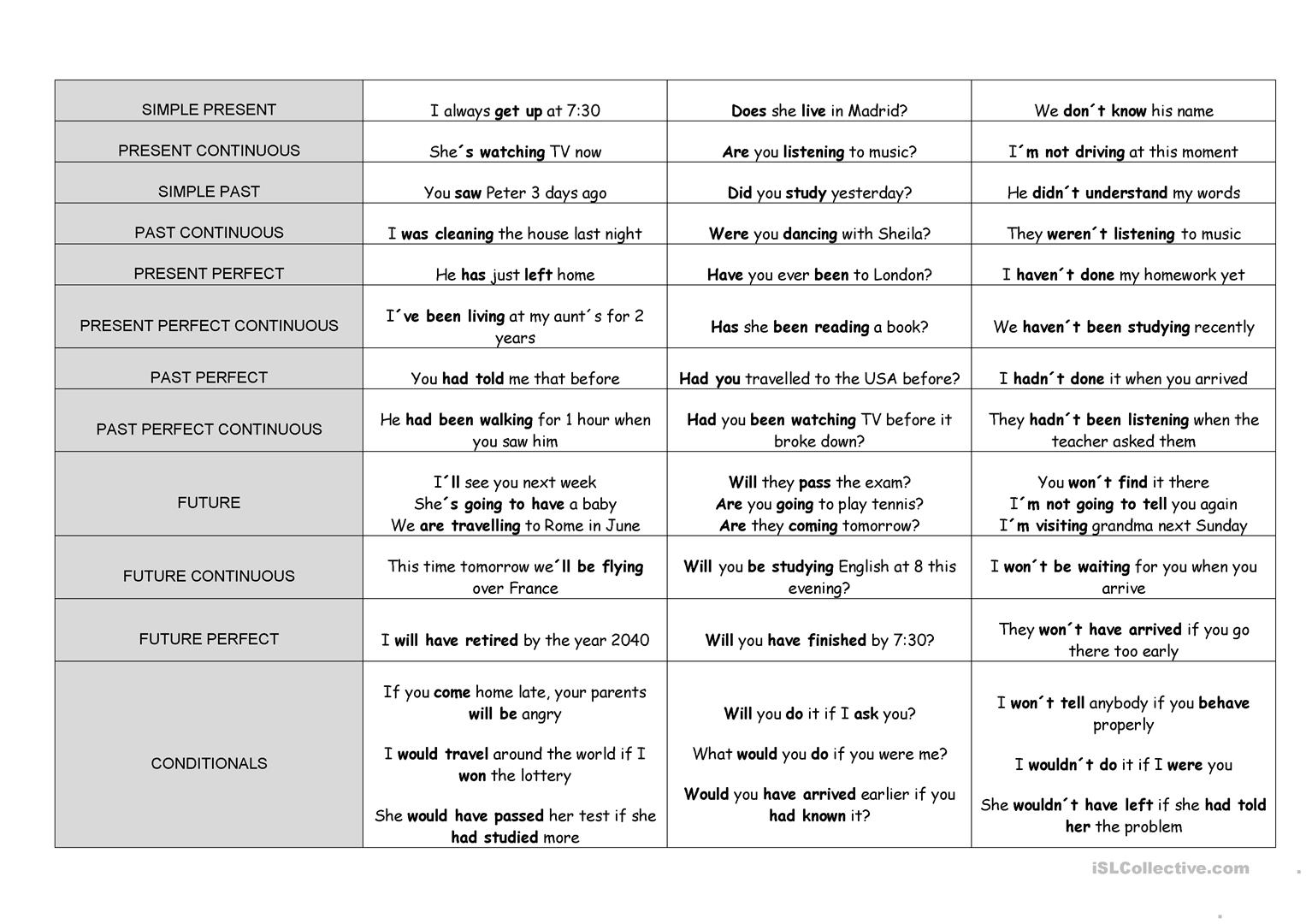 Tense Chart Worksheet