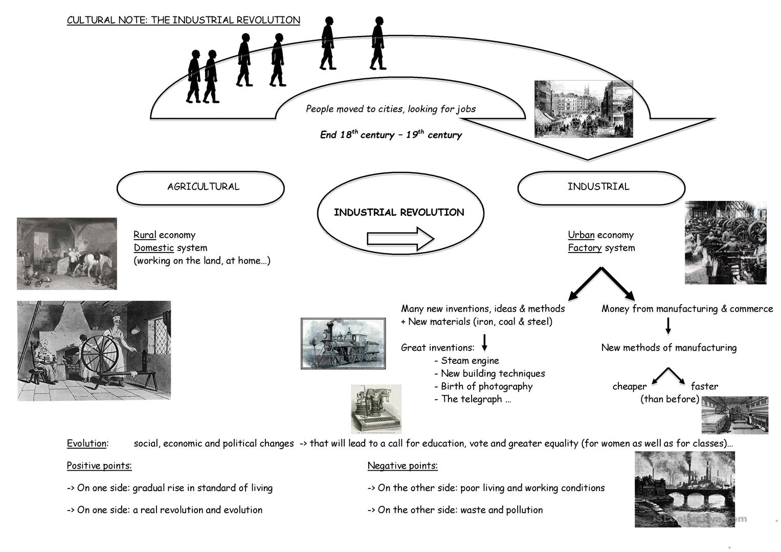 The Industrial Revolution Worksheet