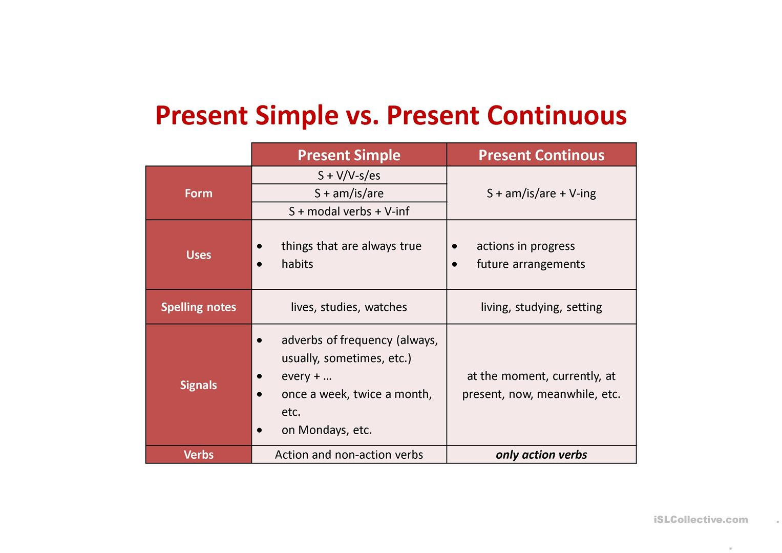 Present Simple Vs Present Continuous Worksheet