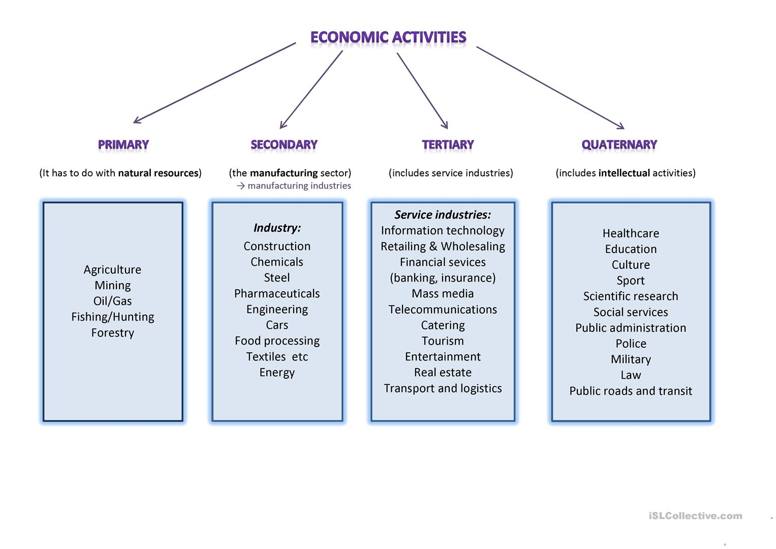 Economic Activities Worksheet