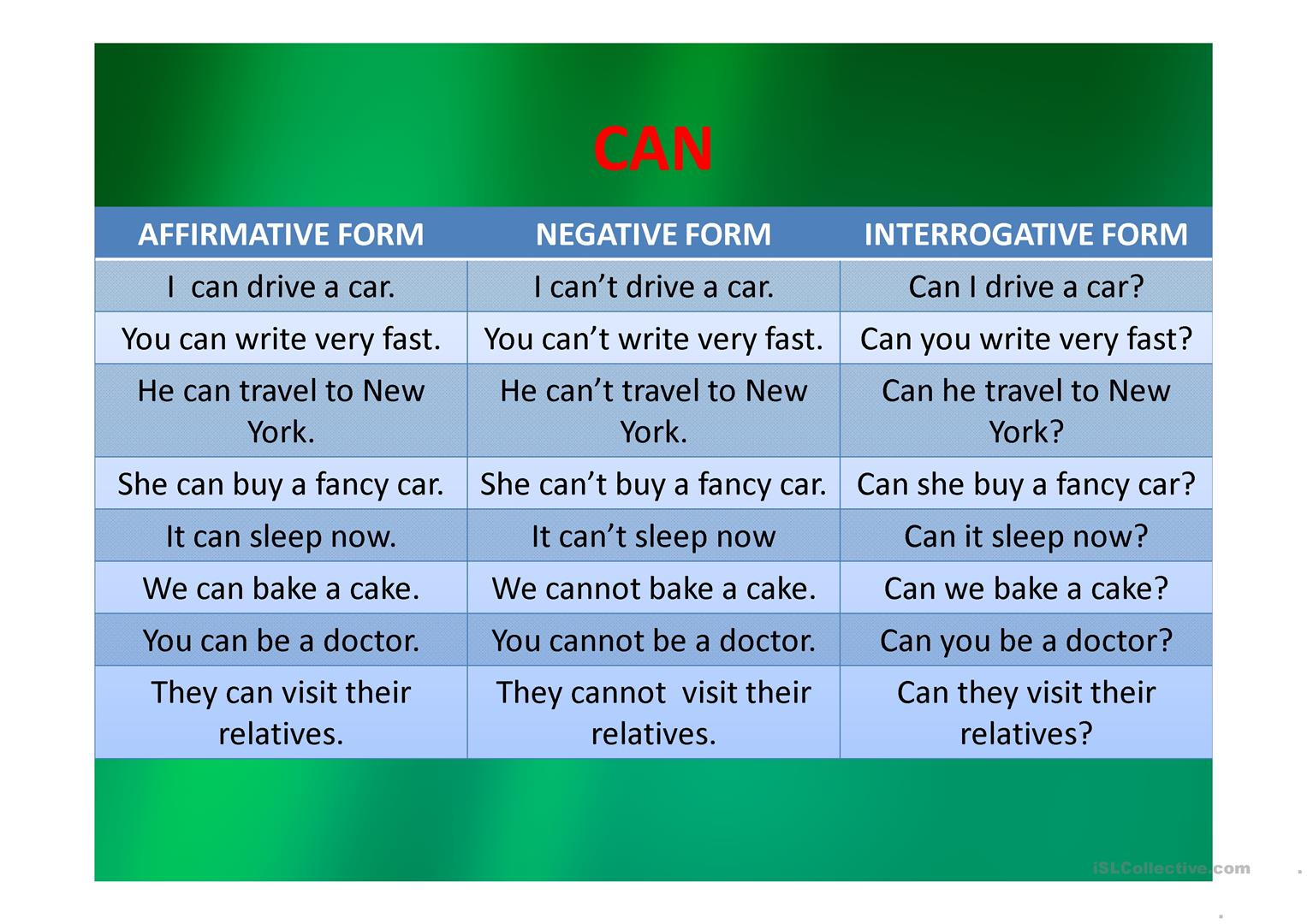 Modal Verbs Can And May