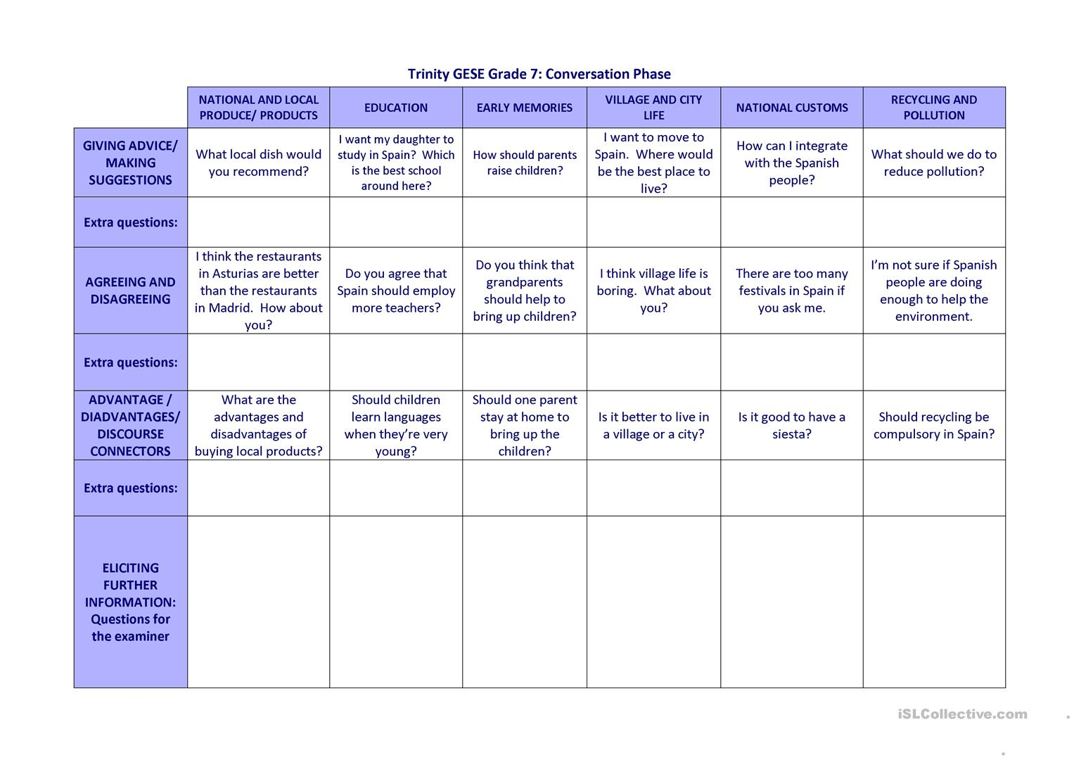 Trinity Gese Grade 7 Conversation Questions Worksheet