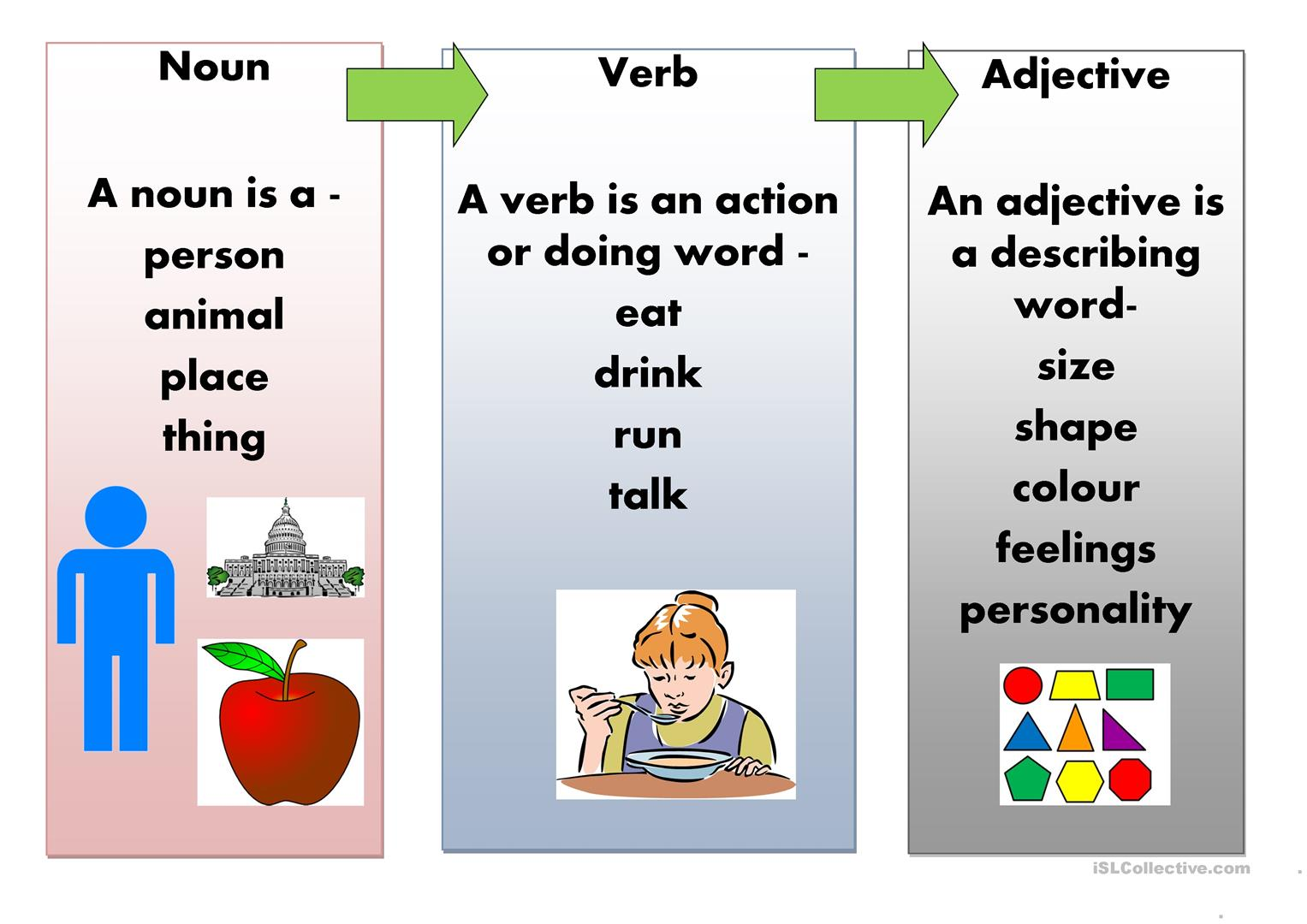 Noun Adjective Verb Poster Worksheet
