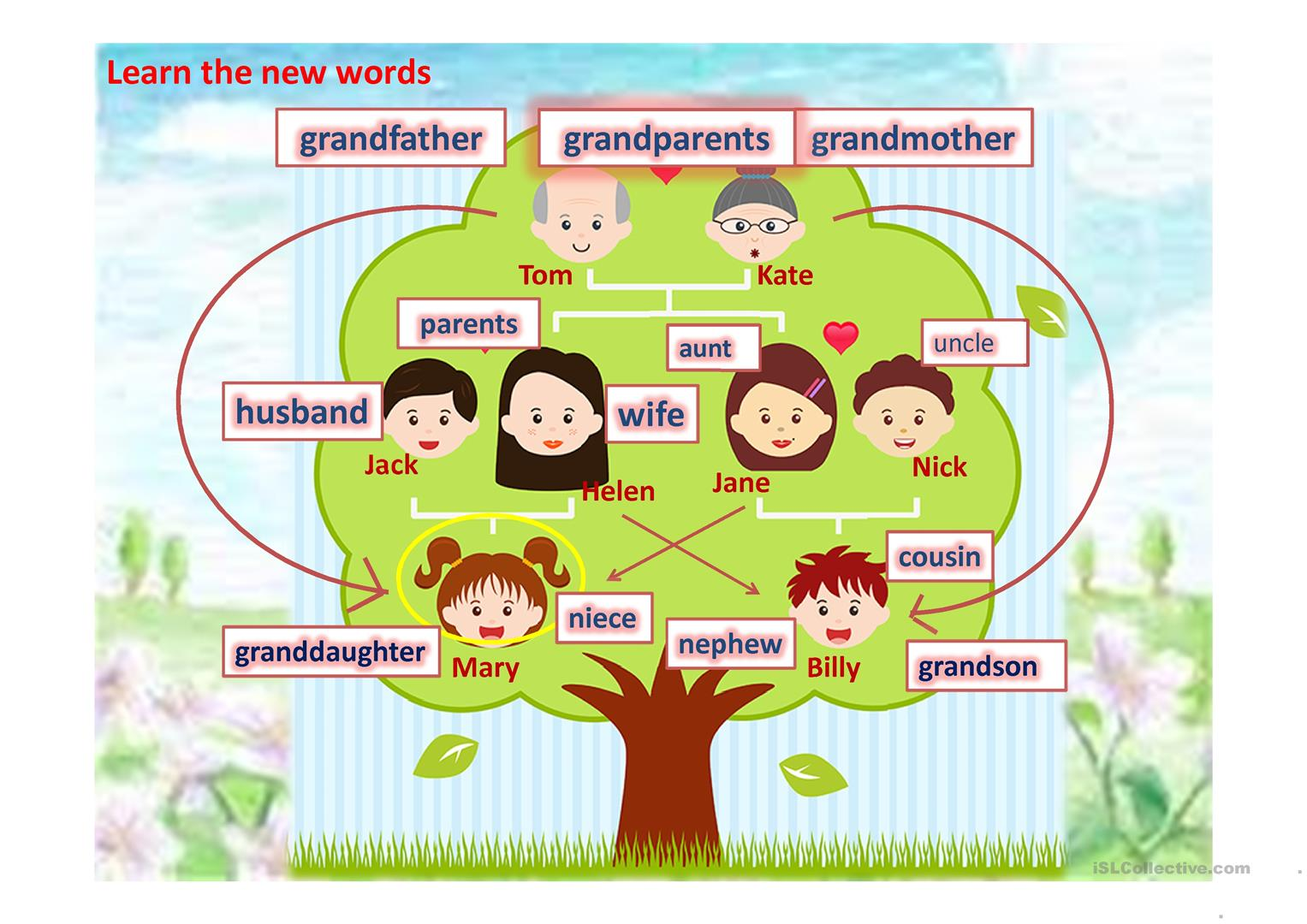 Family And Relatives Family Tree Worksheet