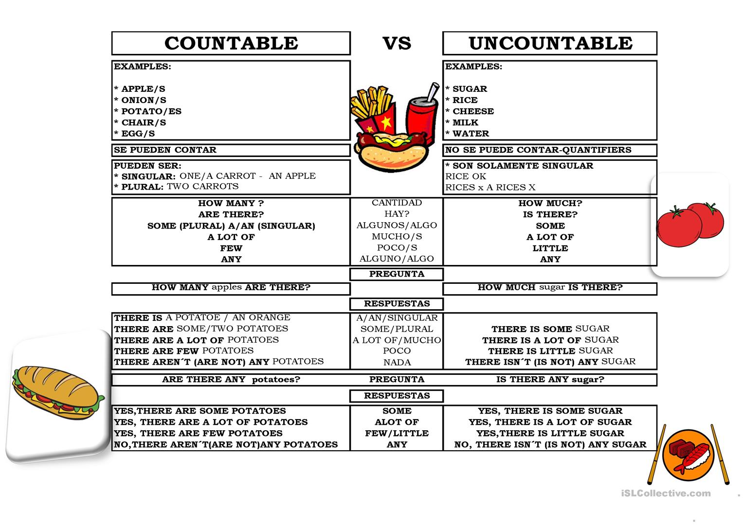 Countable Uncountable Nouns Worksheets