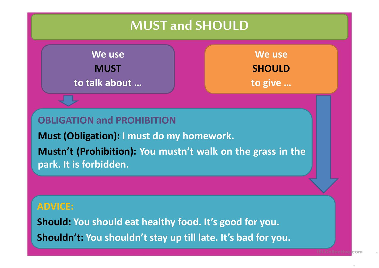 Modal Verbs Must Should Have To Worksheet