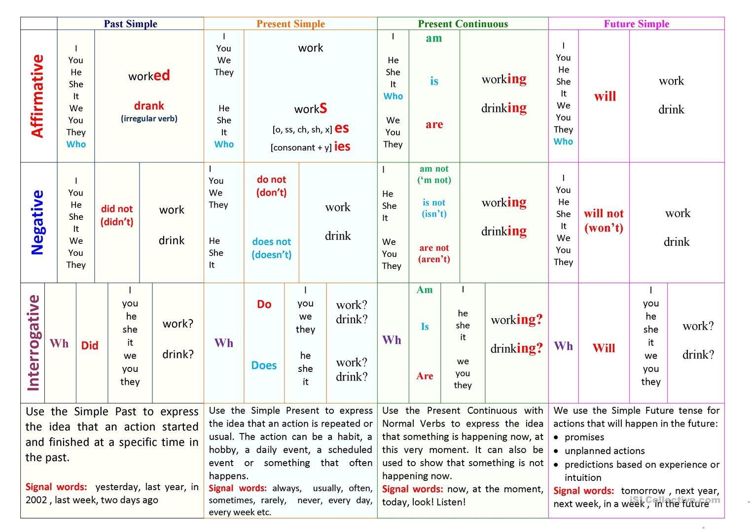 Basic English Tenses Table Worksheet