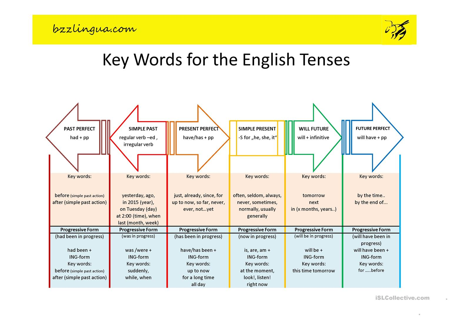 Key Words For The English Tenses Worksheet
