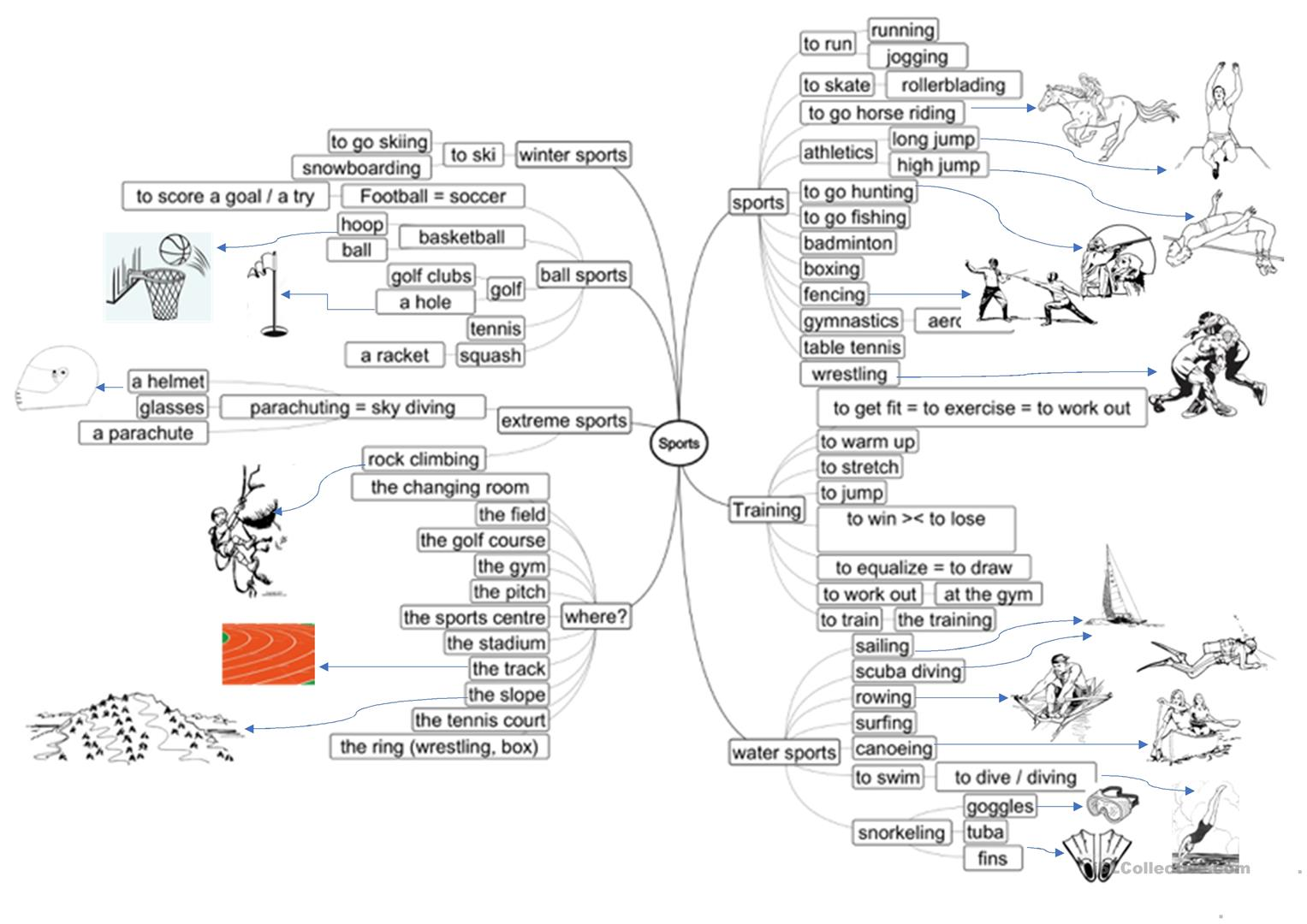 Sports Mind Map Intermediate