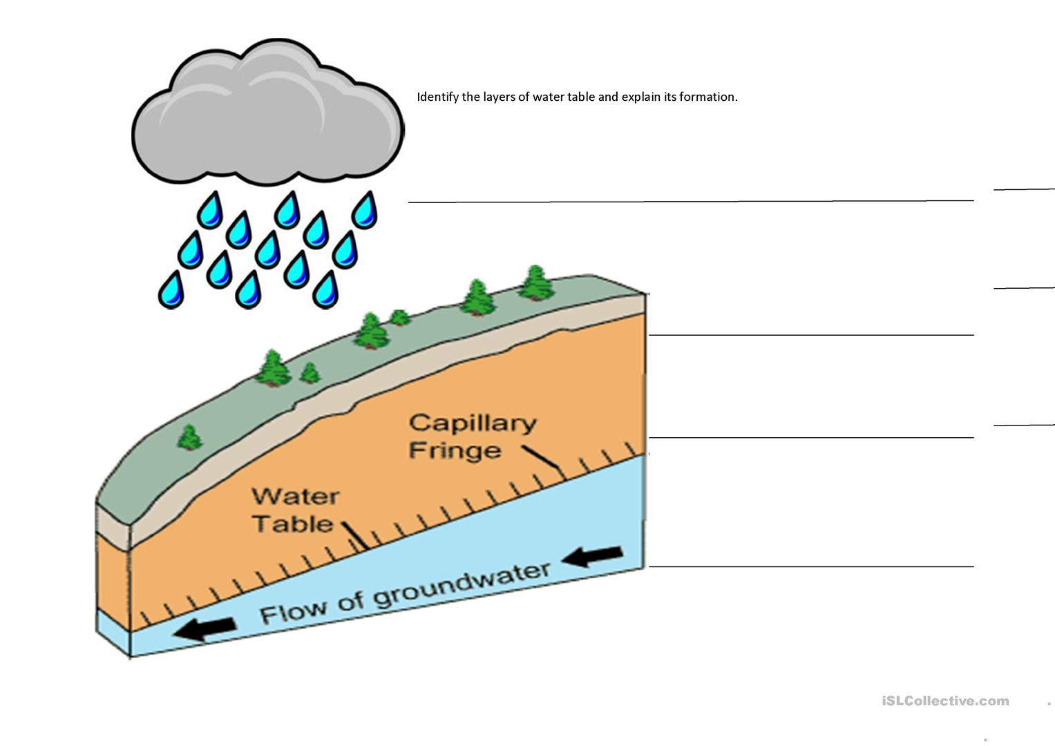 Mountains And Water Table Worksheet