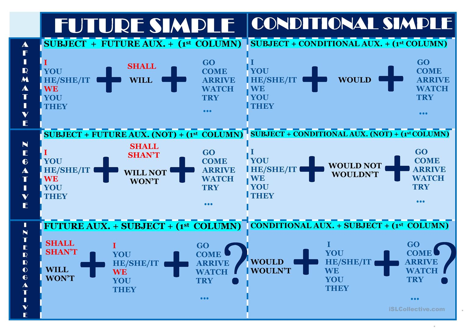 Chart Of These Two Tenses Future And Conditional Simple