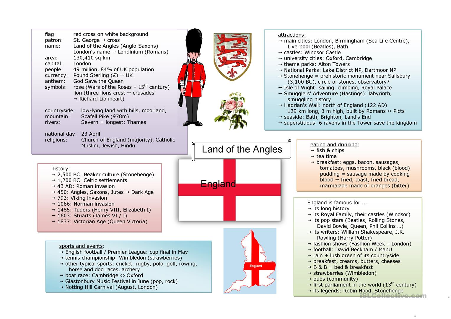 Mind Map England