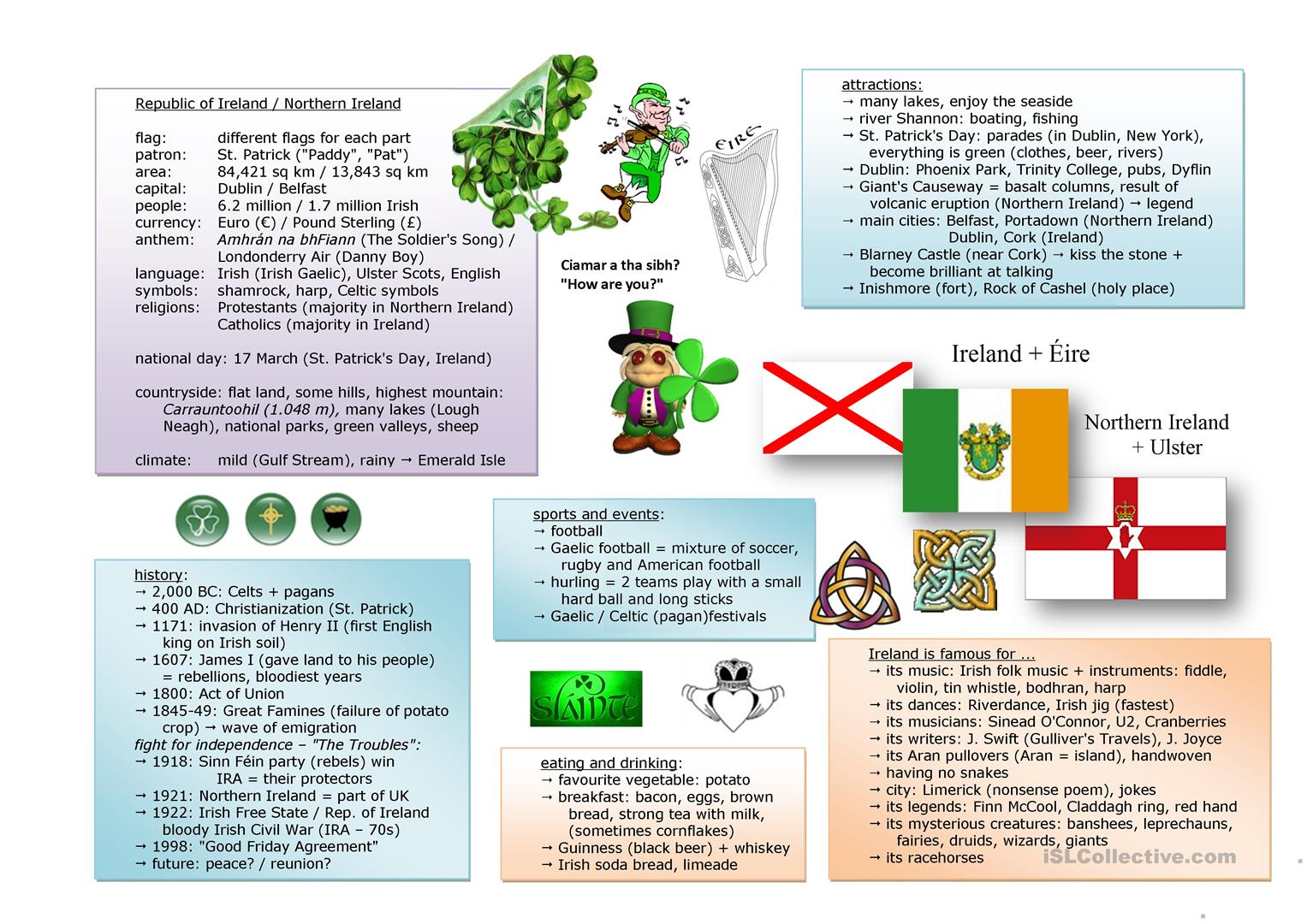 Project English Speaking Countries Information Worksheets