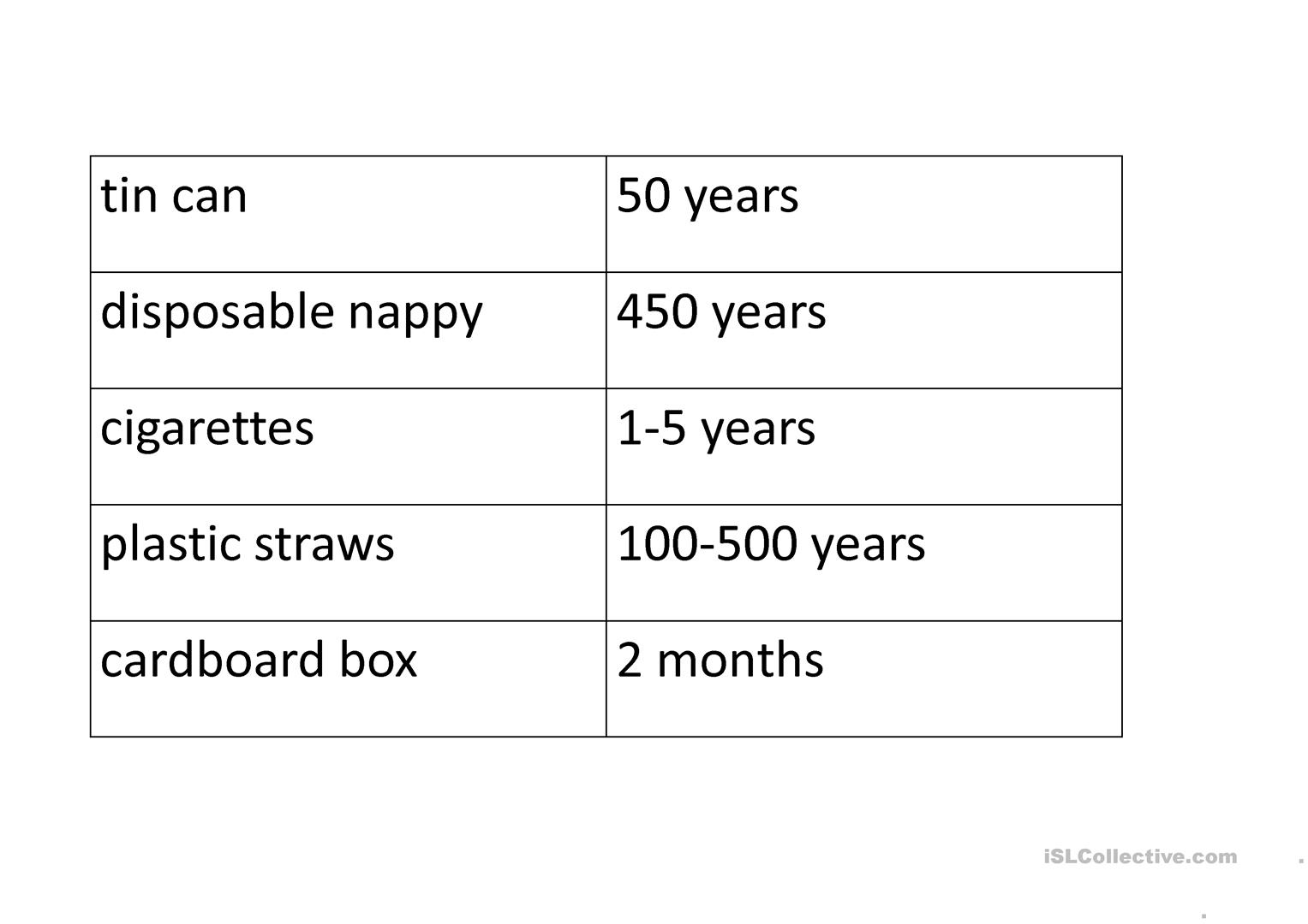 Plastics And Rubbish In Our Oceans Worksheet