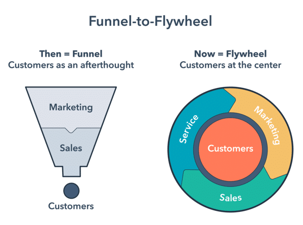 What Is Flywheel Marketing and How to Apply It In Business? 4