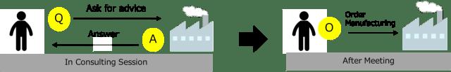 町工場相談会の図