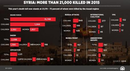 MORE THAN 21,000 KILLED IN 2015 IN SYRIA