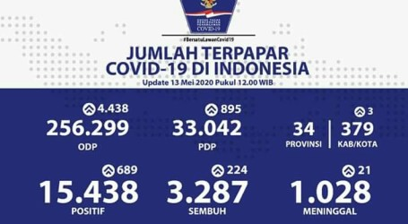 Indonesian Covid-19 Reaches 15,438 Cases