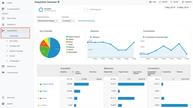 Google Analytics: the 29 most important KPIs for your website