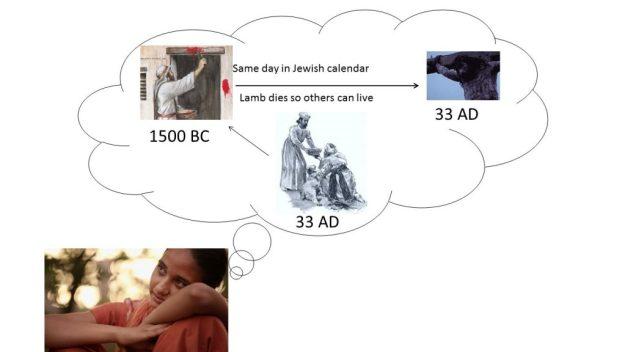 फसह के प्रति यीशु के बलिदान का उसी समय में घटित होना एक चिन्ह था