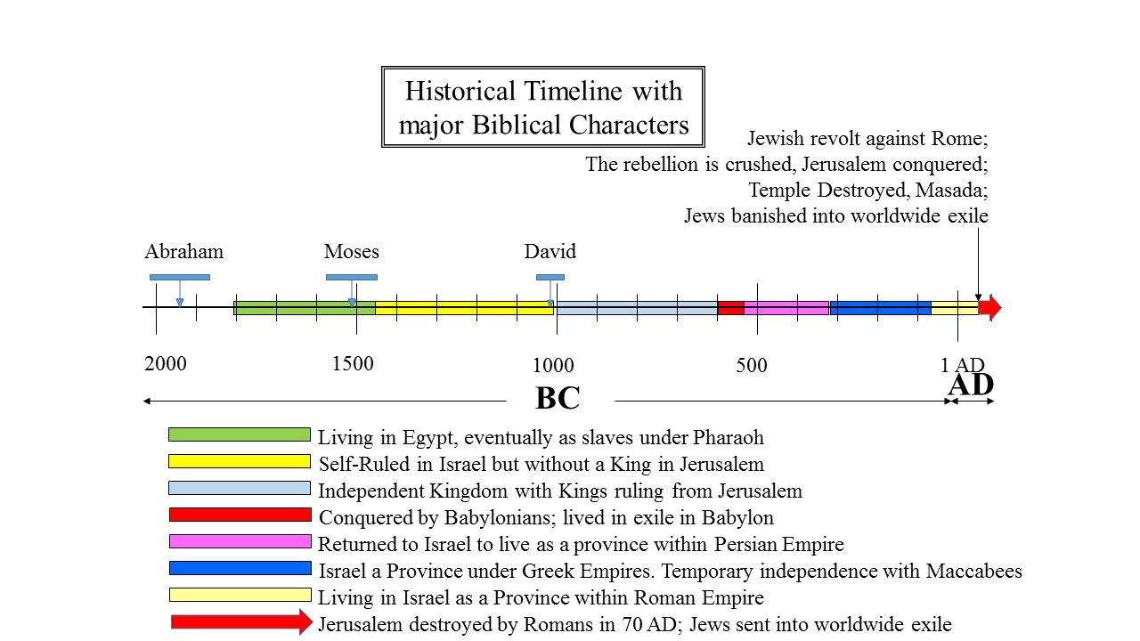 Jerusalem and Temple destroyed by Romans in 70 AD. Jews sent into world-wide exile