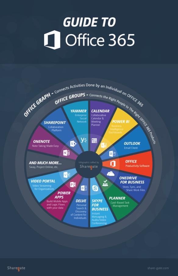 [Infográfico] Todos os recursos do Office 365