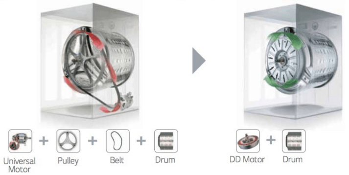 The System Benefits of Direct Drive, the Comparison |